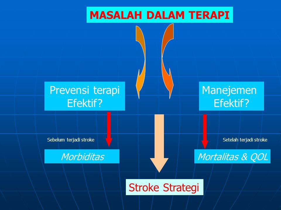MASALAH DALAM TERAPI Prevensi terapi Efektif? Manejemen Efektif? Sebelum terjadi strokeSetelah terjadi stroke MorbiditasMortalitas & QOL Stroke Strate