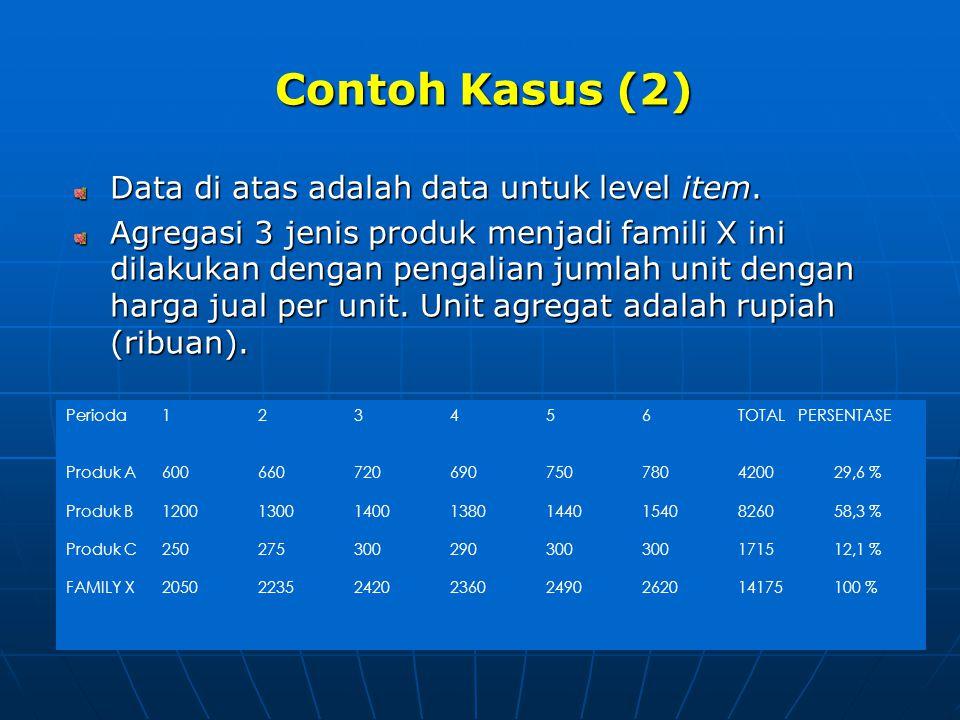 Contoh Kasus (2) Contoh Kasus (2) Data di atas adalah data untuk level item. Agregasi 3 jenis produk menjadi famili X ini dilakukan dengan pengalian j
