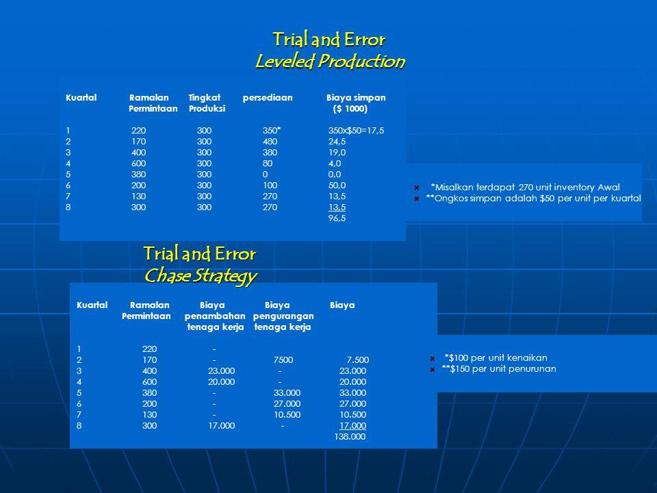 Trial and Error Leveled Production Kuartal Ramalan Tingkat persediaan Biaya simpan Permintaan Produksi ($ 1000) 1220300350*350x$50=17,5 217030048024,5