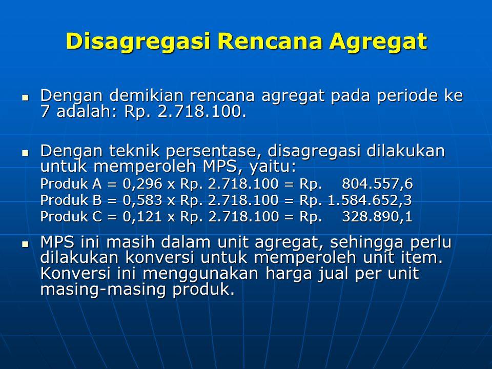 Disagregasi Rencana Agregat Dengan demikian rencana agregat pada periode ke 7 adalah: Rp. 2.718.100. Dengan demikian rencana agregat pada periode ke 7