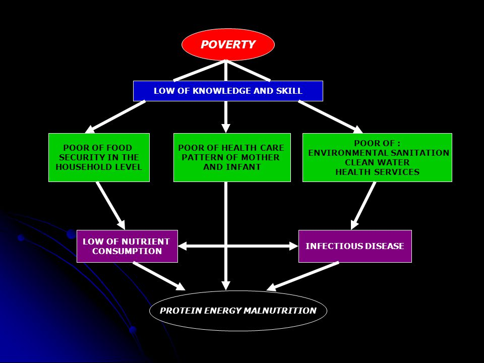 POVERTY POOR OF : ENVIRONMENTAL SANITATION CLEAN WATER HEALTH SERVICES POOR OF HEALTH CARE PATTERN OF MOTHER AND INFANT POOR OF FOOD SECURITY IN THE H