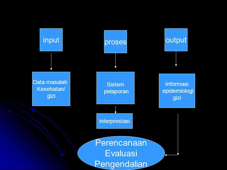 input proses output Perencanaan Evaluasi Pengendalian Data masalah Kesehatan/ gizi Sistem pelaporan interprestasi Informasi epidemiologi gizi