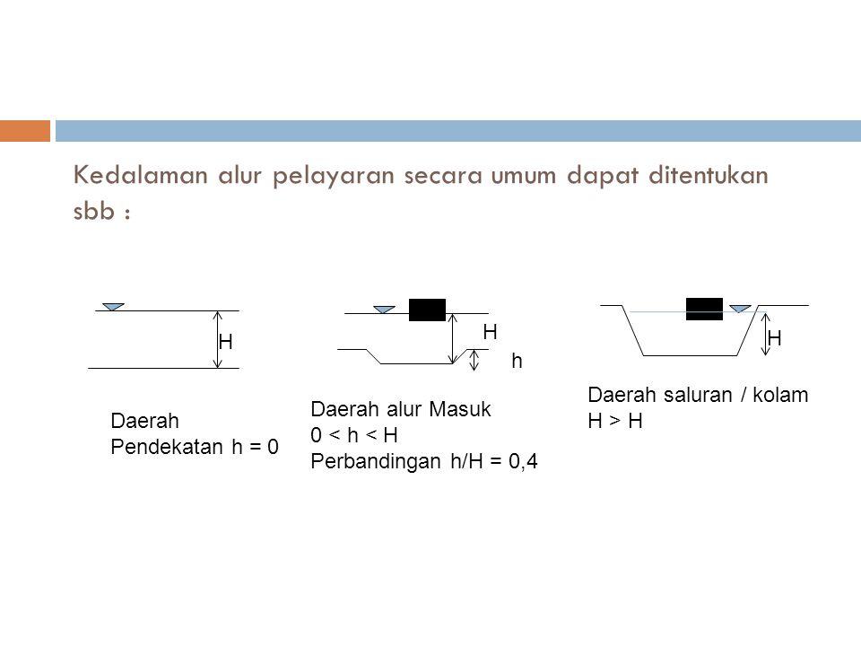 Kedalaman alur pelayaran secara umum dapat ditentukan sbb : Daerah Pendekatan h = 0 H H h Daerah alur Masuk 0 < h < H Perbandingan h/H = 0,4 H Daerah