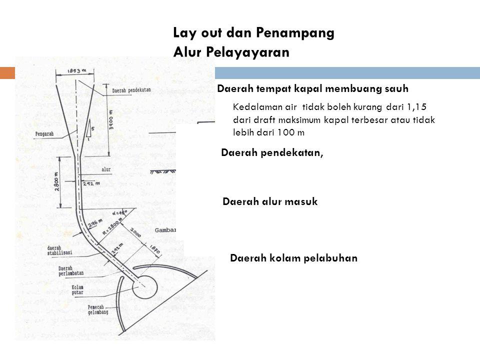 Lay out dan Penampang Alur Pelayayaran Daerah pendekatan, Daerah tempat kapal membuang sauh Daerah alur masuk Daerah kolam pelabuhan Kedalaman air tid