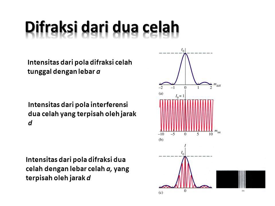 Pola Difraksi dari suatu sumber yang melewati celah berbentuk lingkaran 10