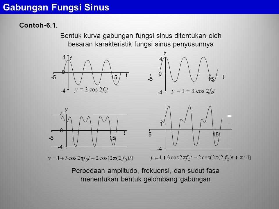 Gabungan Fungsi Sinus Contoh-6.1. y y = 3 cos 2f 0 t -4 0 4 -515 t y y = 1 + 3 cos 2f 0 t -4 0 4 -515 t y t -4 0 4 -5 -4 1 -515 Bentuk kurva gabungan
