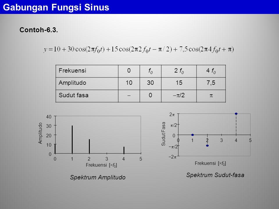 Contoh-6.3. Gabungan Fungsi Sinus Frekuensi0f0f0 2 f 0 4 f 0 Amplitudo1030157,5 Sudut fasa  0  /2  0 10 20 30 40 012345 Frekuensi [  f 0 ] Amplit
