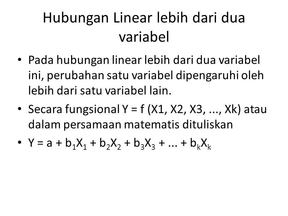 Hubungan Linear lebih dari dua variabel Pada hubungan linear lebih dari dua variabel ini, perubahan satu variabel dipengaruhi oleh lebih dari satu var
