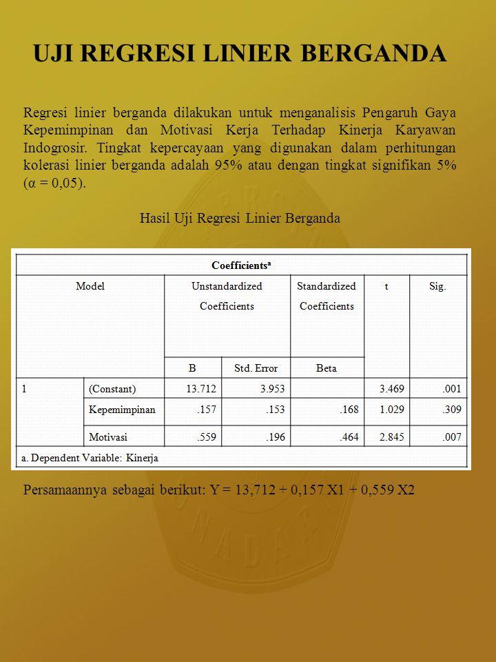 KOLERASI BERGANDA dan DETERMINASI BERGANDA Berdasarkan output diperoleh nilai korelasi sebesar 0,659.