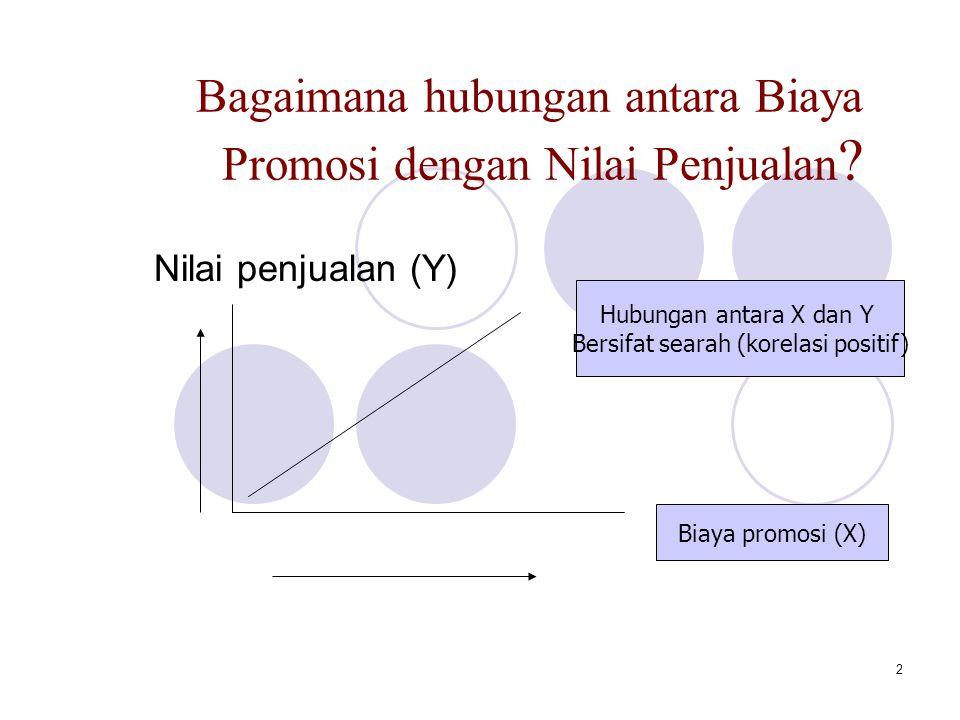3 Bagaimana hubungan antara Harga (P) Indomie dengan jumlah barang yang diminta(Qd).