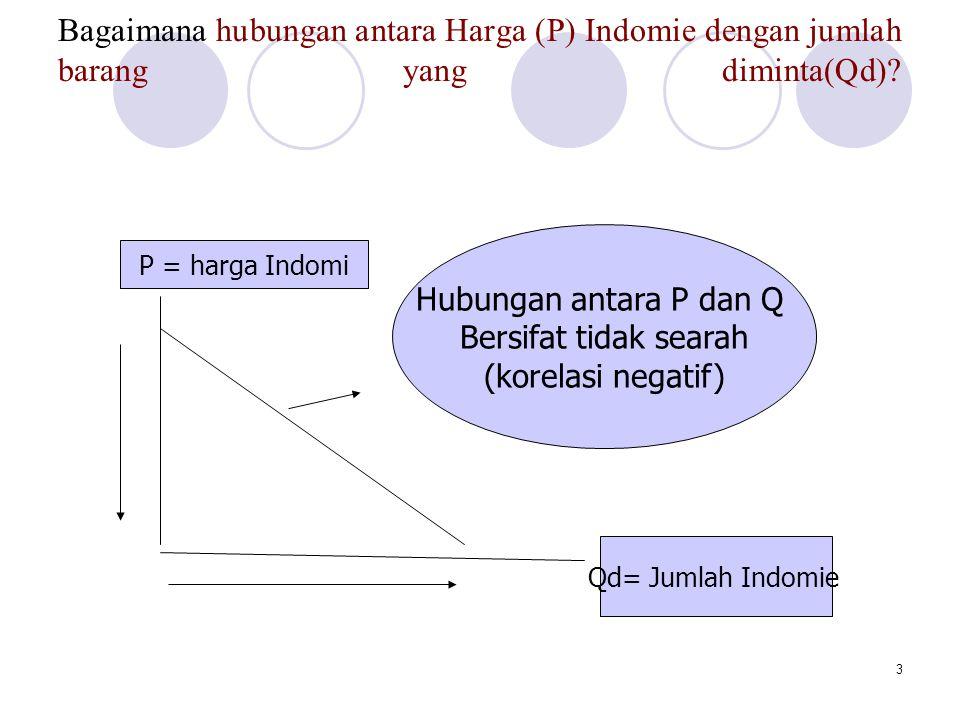 3 Bagaimana hubungan antara Harga (P) Indomie dengan jumlah barang yang diminta(Qd)? Qd= Jumlah Indomie P = harga Indomi Hubungan antara P dan Q Bersi