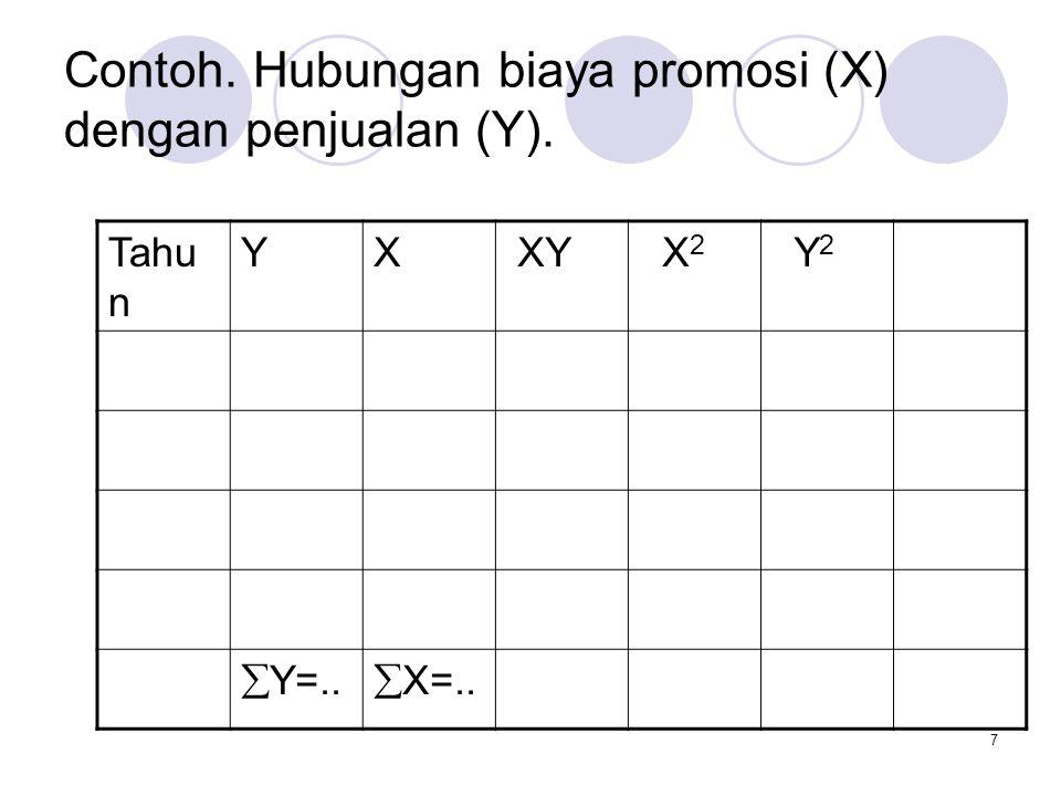18 Contoh.Carilah persamaan regresi dari biaya promosi (X) dengan penjualan (Y).