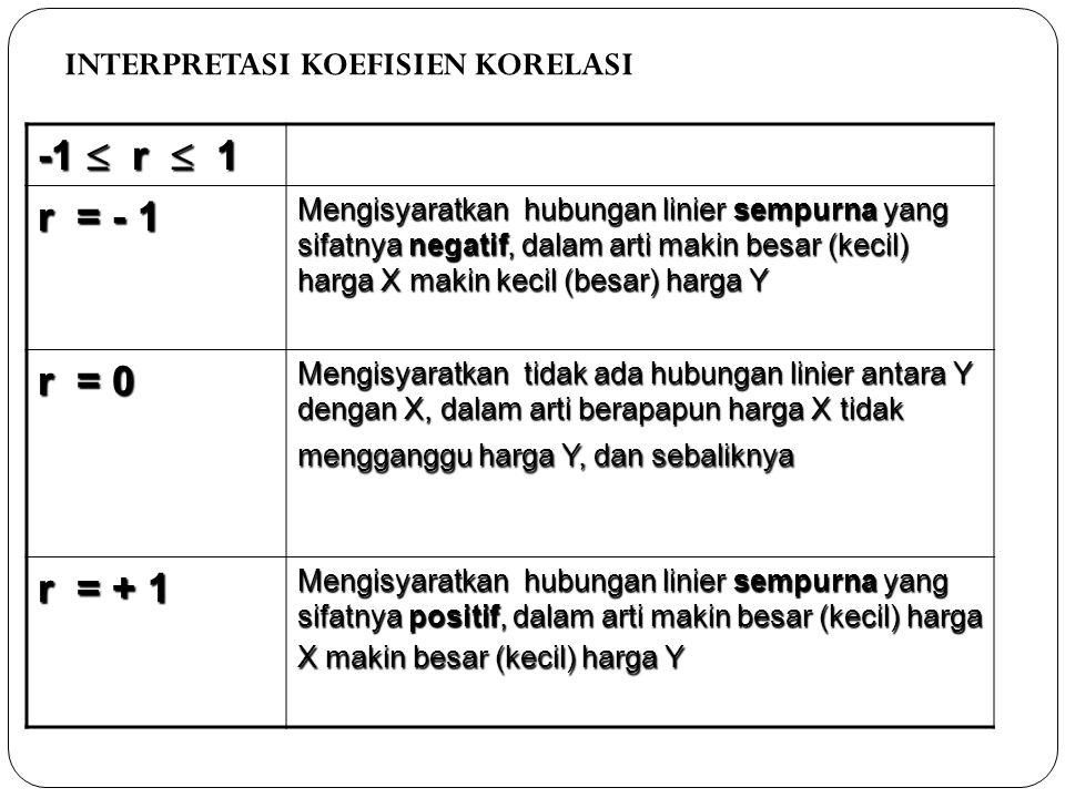 INTERPRETASI KOEFISIEN KORELASI -1  r  1 r = - 1 Mengisyaratkan hubungan linier sempurna yang sifatnya negatif, dalam arti makin besar (kecil) harga