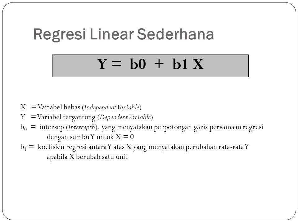 Regresi Linear Sederhana Y = b0 + b1 X X = Variabel bebas (Independent Variable) Y = Variabel tergantung (Dependent Variable) b 0 = intersep (intercep