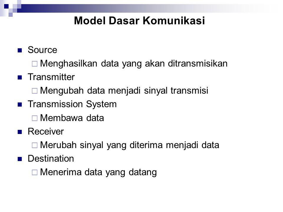 Model Dasar Komunikasi Source  Menghasilkan data yang akan ditransmisikan Transmitter  Mengubah data menjadi sinyal transmisi Transmission System 