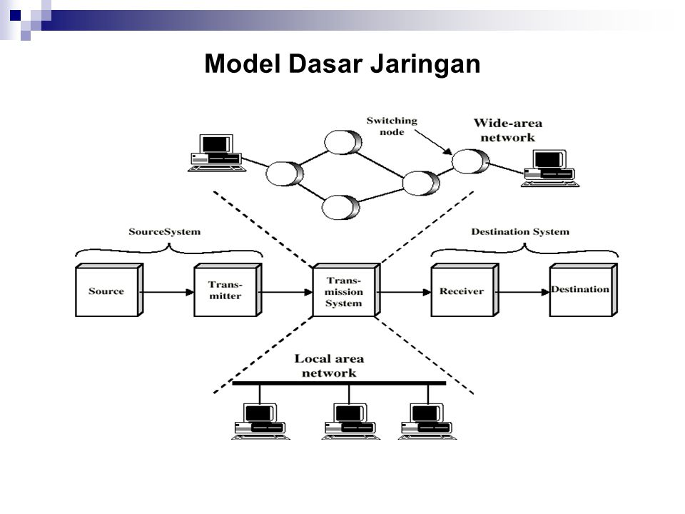 Model Dasar Jaringan