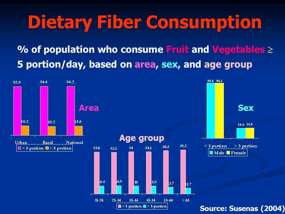 National average : 10.5 g/day National average : 10.5 g/day Jakarta : 8.5 g/day Jakarta : 8.5 g/day Yogyakarta : 17.0 g/day Yogyakarta : 17.0 g/day Recommend : 25 - 30 g/day Recommend : 25 - 30 g/day (10 g/1000 kcal energy) (10 g/1000 kcal energy) Dietary Fiber Consumption