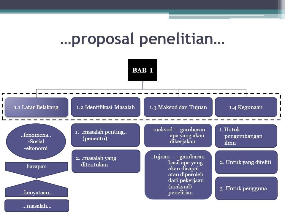 …proposal penelitian… BAB I 1.1 Latar Belakang 1.2 Identifikasi Masalah1.3 Maksud dan Tujuan1.4 Kegunaan …harapan… …kenyataan… …masalah…..fenomena..