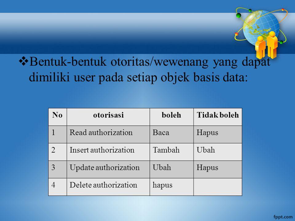  Bentuk-bentuk otoritas/wewenang yang dapat dimiliki user pada setiap objek basis data: NootorisasibolehTidak boleh 1Read authorizationBacaHapus 2Insert authorizationTambahUbah 3Update authorizationUbahHapus 4Delete authorizationhapus