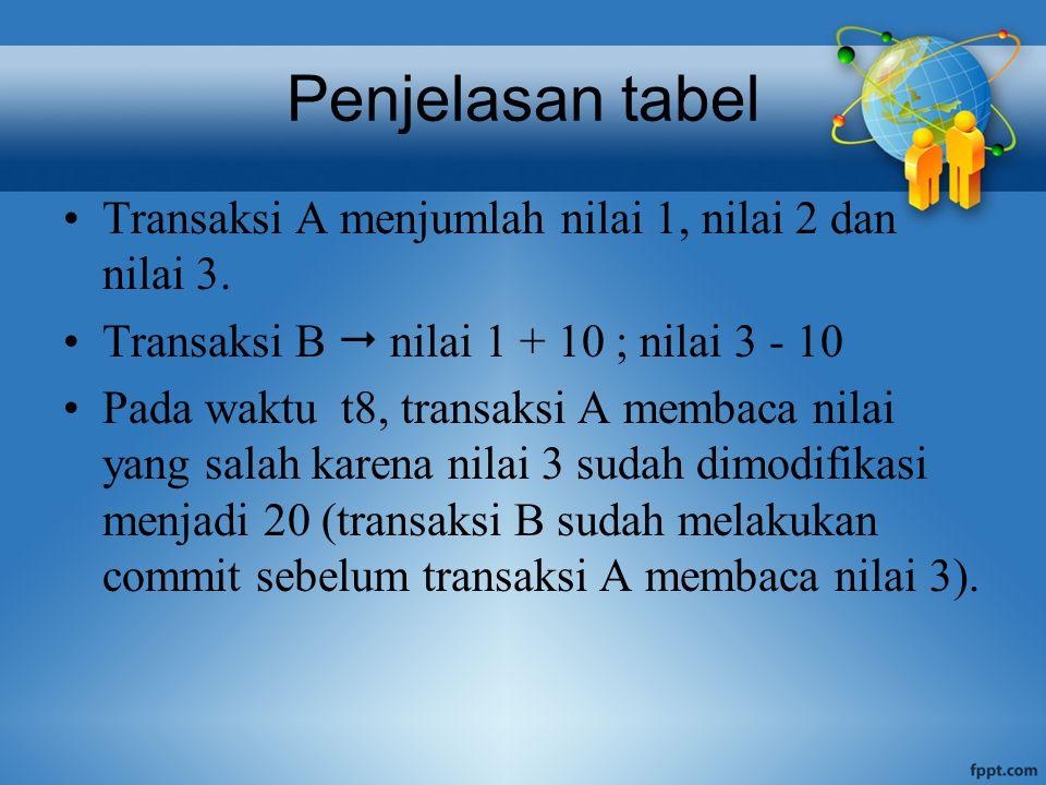 Penjelasan tabel Transaksi A menjumlah nilai 1, nilai 2 dan nilai 3.