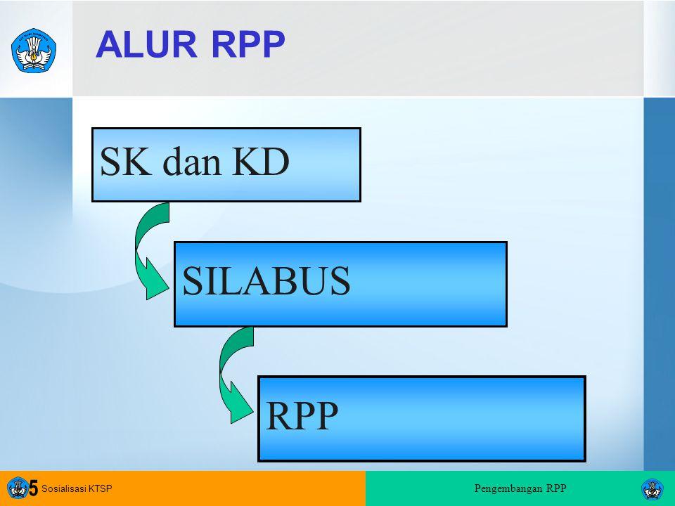 Sosialisasi KTSP Pengembangan RPP 5 ALUR RPP SILABUS RPP SK dan KD