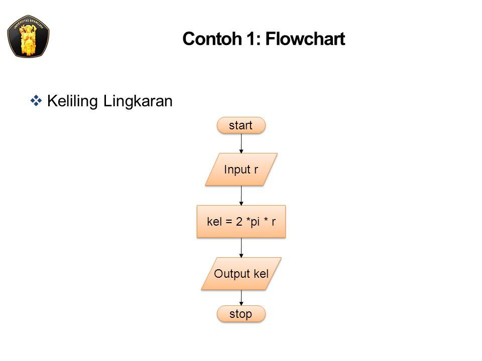 Contoh 1: Flowchart  Keliling Lingkaran Input r stop start kel = 2 *pi * r Output kel