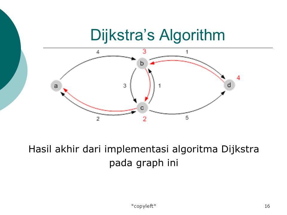 *copyleft*16 Dijkstra's Algorithm Hasil akhir dari implementasi algoritma Dijkstra pada graph ini