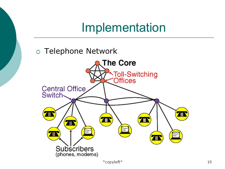 *copyleft*19 Implementation  Telephone Network