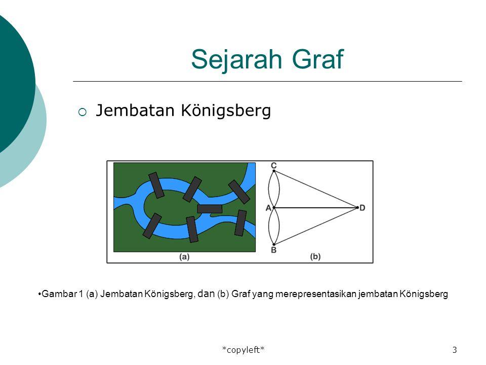 *copyleft*3 Sejarah Graf  Jembatan Königsberg Gambar 1 (a) Jembatan Königsberg, dan (b) Graf yang merepresentasikan jembatan Königsberg