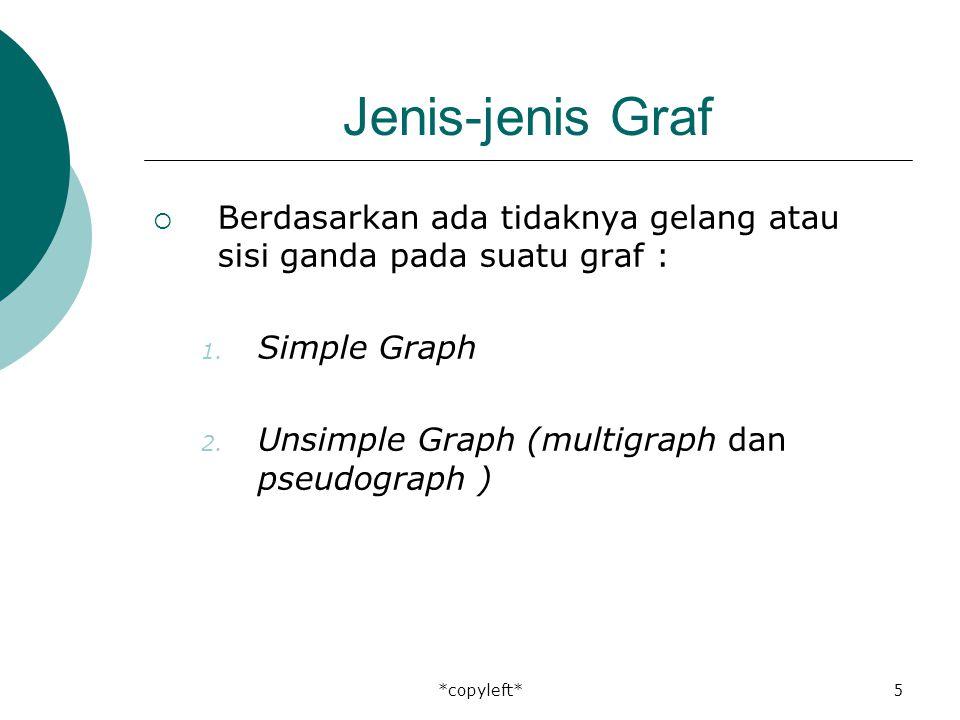 *copyleft*5 Jenis-jenis Graf  Berdasarkan ada tidaknya gelang atau sisi ganda pada suatu graf : 1.