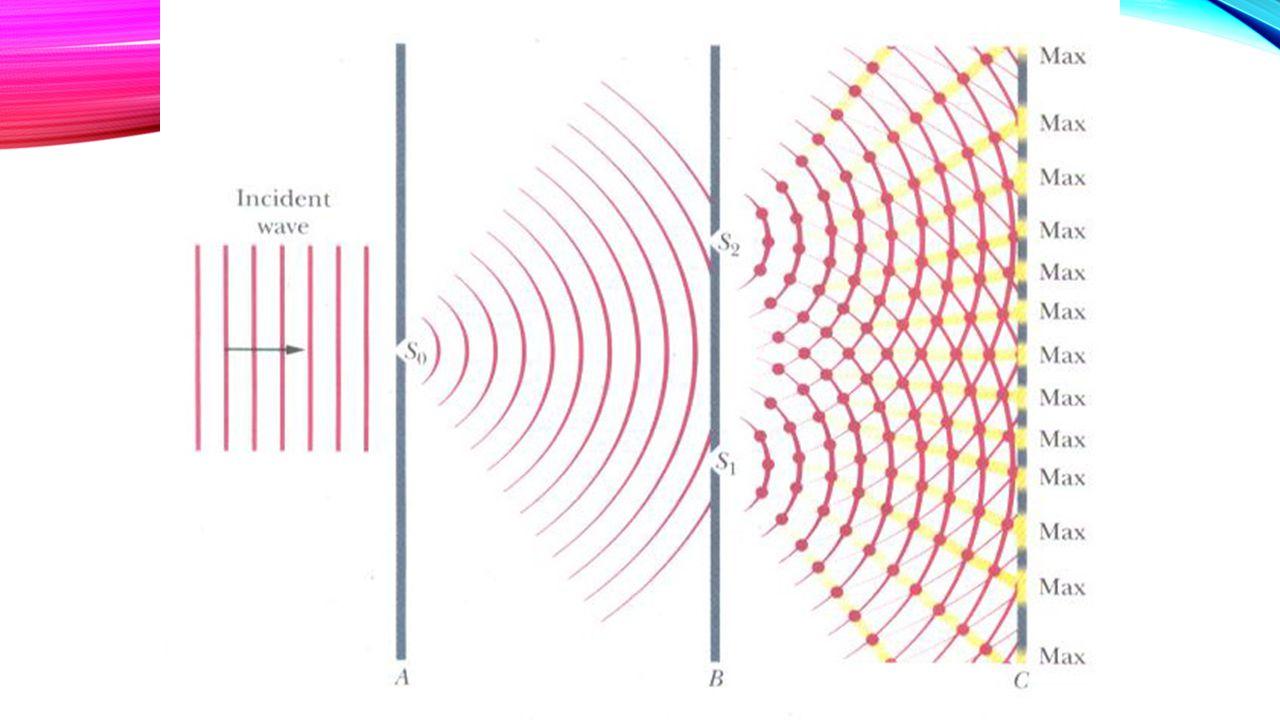 Adalah peristiwa penggabungan dua gelombang cahaya atau lebih akibat dari adanya sebuah celah ganda yang membuat gelombang bertabrakan. Interferensi d