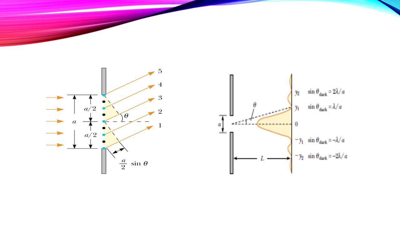 Bila cahaya monokhromatik (satu warna) dijatuhkan pada celah sempit, maka cahaya akan di belokan /dilenturkan seperti gambar berikut : Difraksi pada celah sempit, bila cahaya yang dijatuhkan polikhromatik (cahaya putih\banyak warna), selain akan mengalami peristiwa difraksi, juga akan terjadi peristiwa interferensi, hasil I nterferensi menghasilkan pola warna pelangi.