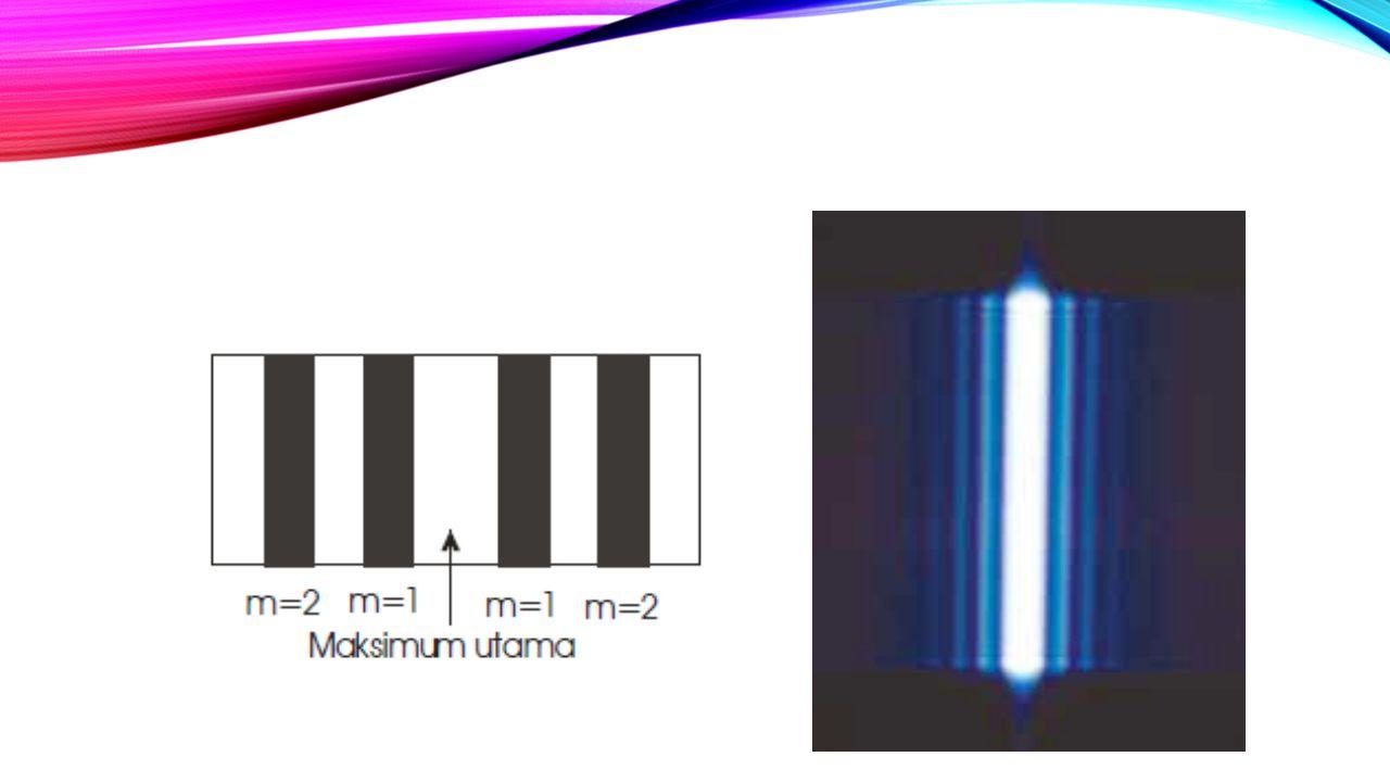 Jika seberkas sinar monokromatik jatuh pada kisi difraksi, akan terjadi peristiwa difraksi dan interferensi seperti pada gambar berikut :