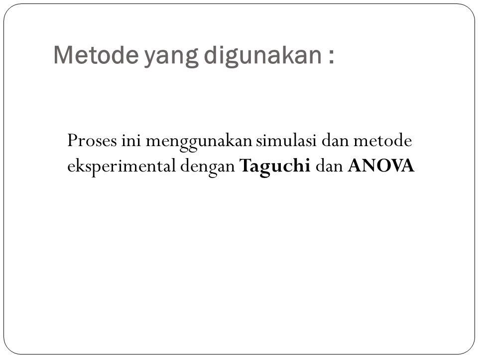 Metode yang digunakan : Proses ini menggunakan simulasi dan metode eksperimental dengan Taguchi dan ANOVA