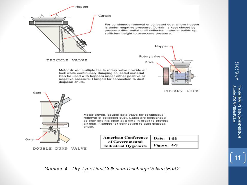 4/18/2012 ETAPRIMA SAFETY ENGINEERING, M.ARIEFF.L 11 Gambar -4 Dry Type Dust Collectors Discharge Valves (Part 2