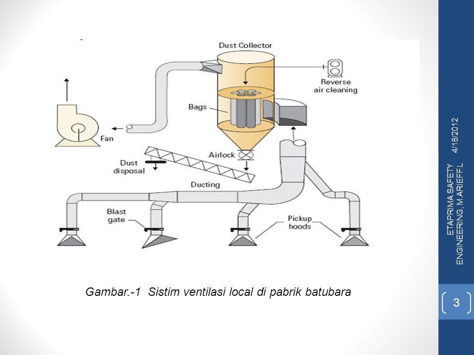 4/18/2012 ETAPRIMA SAFETY ENGINEERING, M.ARIEFF.L 3 Gambar.-1 Sistim ventilasi local di pabrik batubara