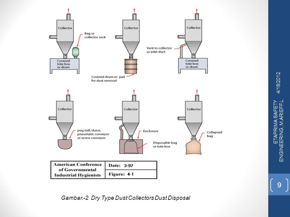 4/18/2012 ETAPRIMA SAFETY ENGINEERING, M.ARIEFF.L 20 Cyclone Cyclone merupakan alat mekanis sederhana yang digunakan untuk menyisihkan partikulat dari aliran gas.