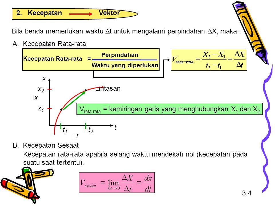 Bila benda memerlukan waktu  t untuk mengalami perpindahan  X, maka : t x t1t1 t2t2 xx x1x1 x2x2 Lintasan tt B. Kecepatan Sesaat Kecepatan rata-