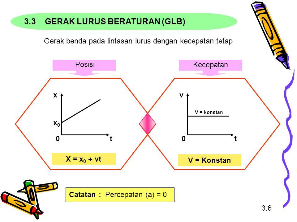 3.3 GERAK LURUS BERATURAN (GLB) Gerak benda pada lintasan lurus dengan kecepatan tetap X = x 0 + vt 0 x0x0 x t V = Konstan 0 V = konstan v t 3.6 Posisi Kecepatan Catatan: Percepatan (a) = 0
