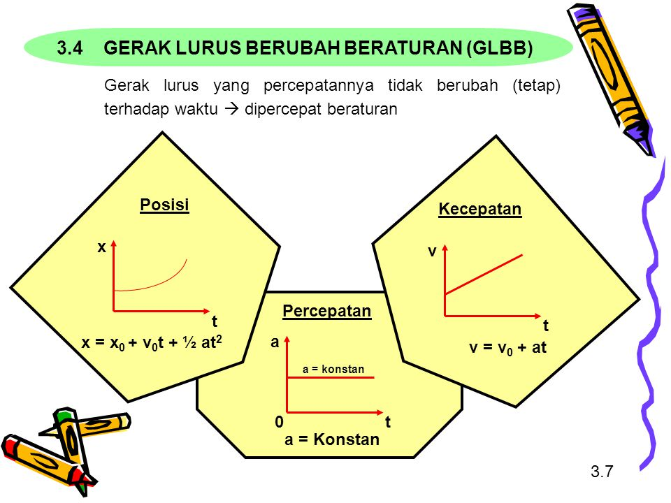 3.7 3.4 GERAK LURUS BERUBAH BERATURAN (GLBB) Gerak lurus yang percepatannya tidak berubah (tetap) terhadap waktu  dipercepat beraturan Percepatan 0 a = konstan a t a = Konstan x t x = x 0 + v 0 t + ½ at 2 Posisi v t v = v 0 + at Kecepatan