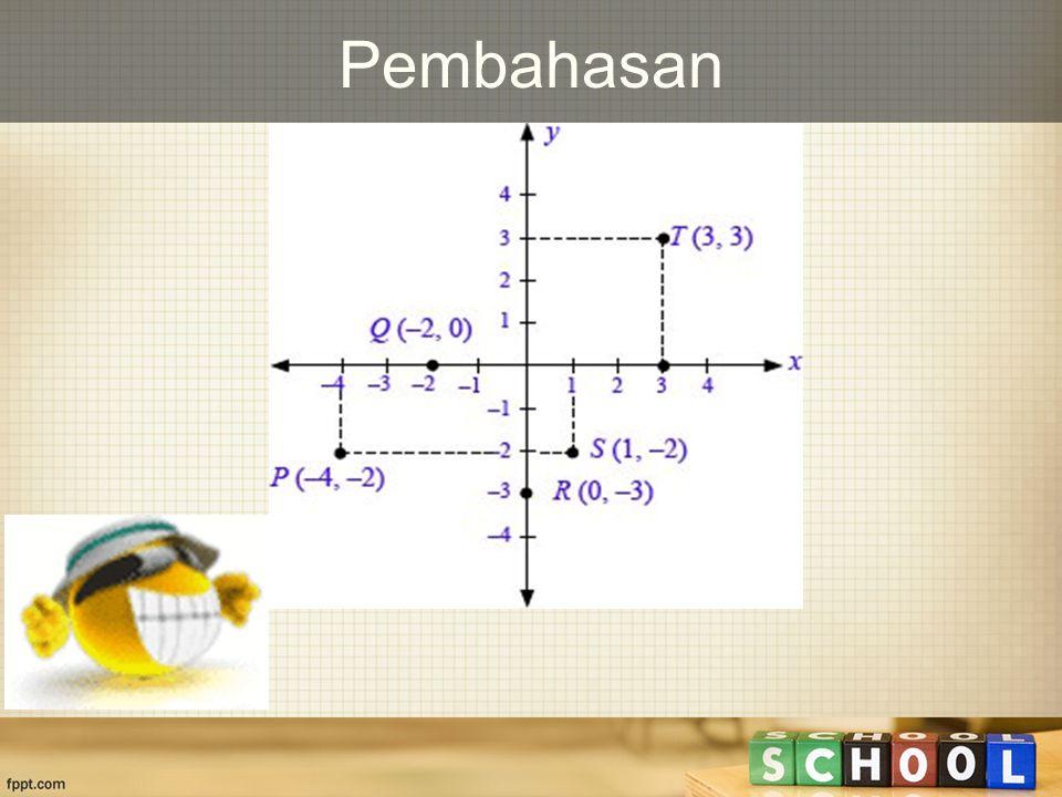 Contoh soal Gambarlah titik-titik berikut pada bidang koordinat Cartesius.