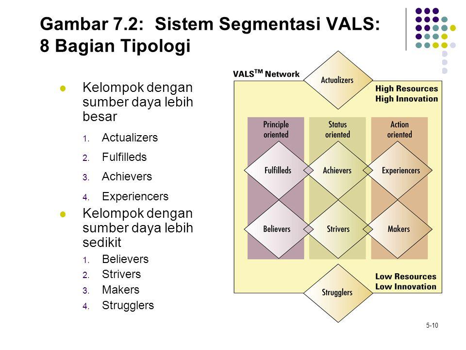 5-10 Gambar 7.2: Sistem Segmentasi VALS: 8 Bagian Tipologi Kelompok dengan sumber daya lebih besar 1. Actualizers 2. Fulfilleds 3. Achievers 4. Experi