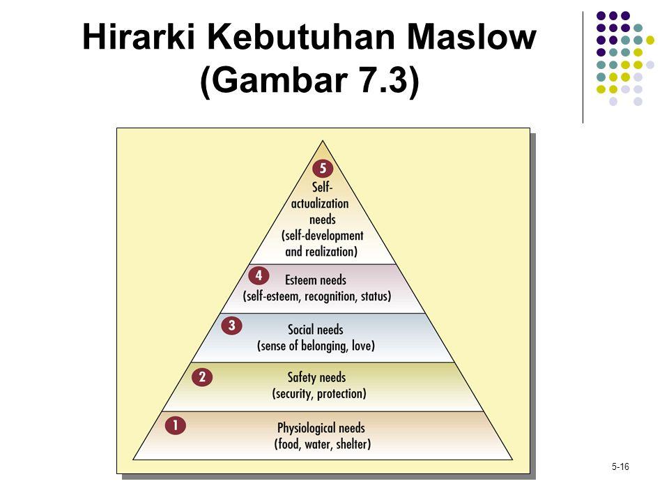5-16 Hirarki Kebutuhan Maslow (Gambar 7.3)