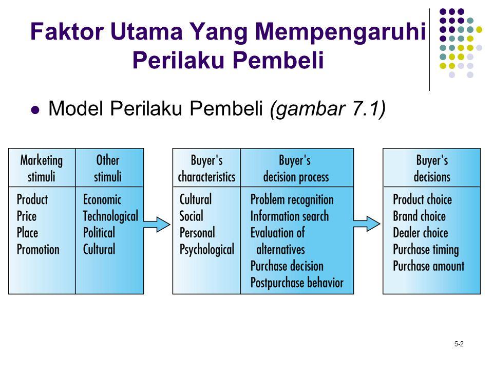 5-3 Faktor Budaya Sub-kultur Pemasaran perbedaan Kelas sosial Pembeli