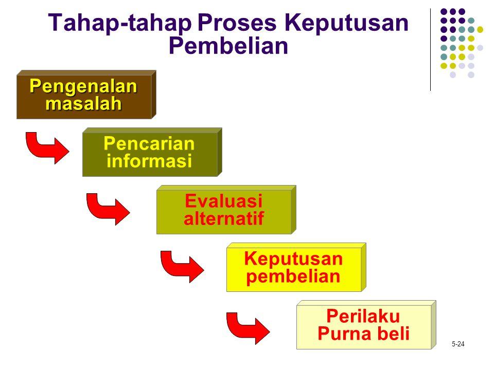 5-24 Tahap-tahap Proses Keputusan Pembelian Pengenalanmasalah Pencarian informasi Evaluasi alternatif Keputusan pembelian Perilaku Purna beli