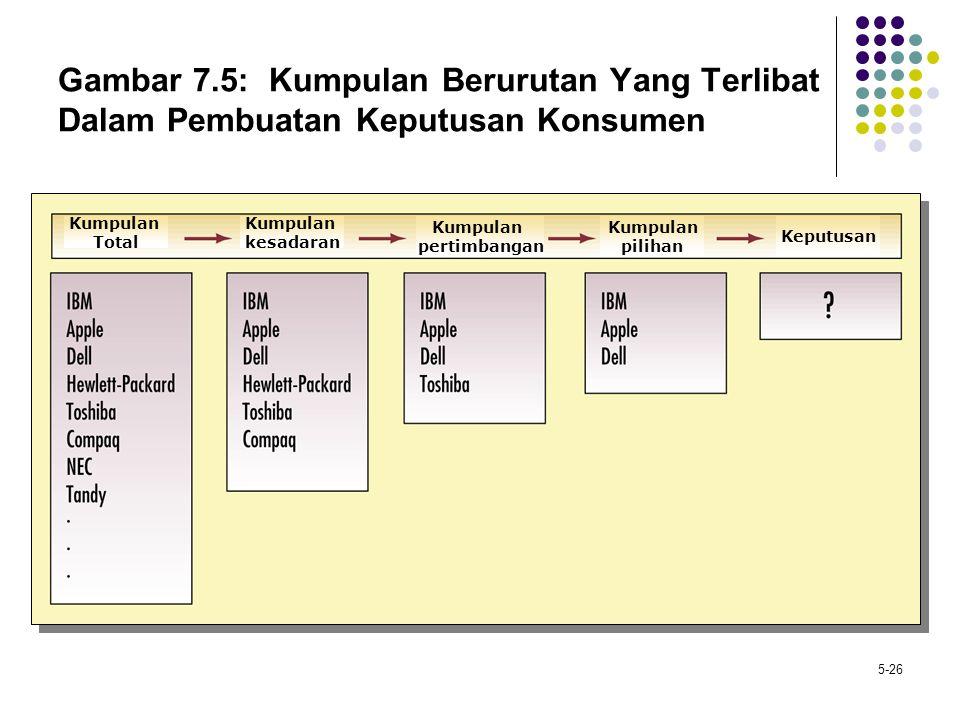 5-26 Gambar 7.5: Kumpulan Berurutan Yang Terlibat Dalam Pembuatan Keputusan Konsumen Kumpulan kesadaran Kumpulan Total Kumpulan pertimbangan Kumpulan