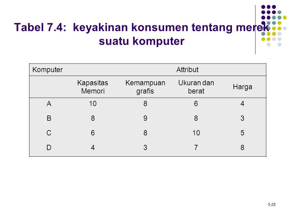 5-28 Tabel 7.4: keyakinan konsumen tentang merek suatu komputer KomputerAttribut Kapasitas Memori Kemampuan grafis Ukuran dan berat Harga A10864 B8983