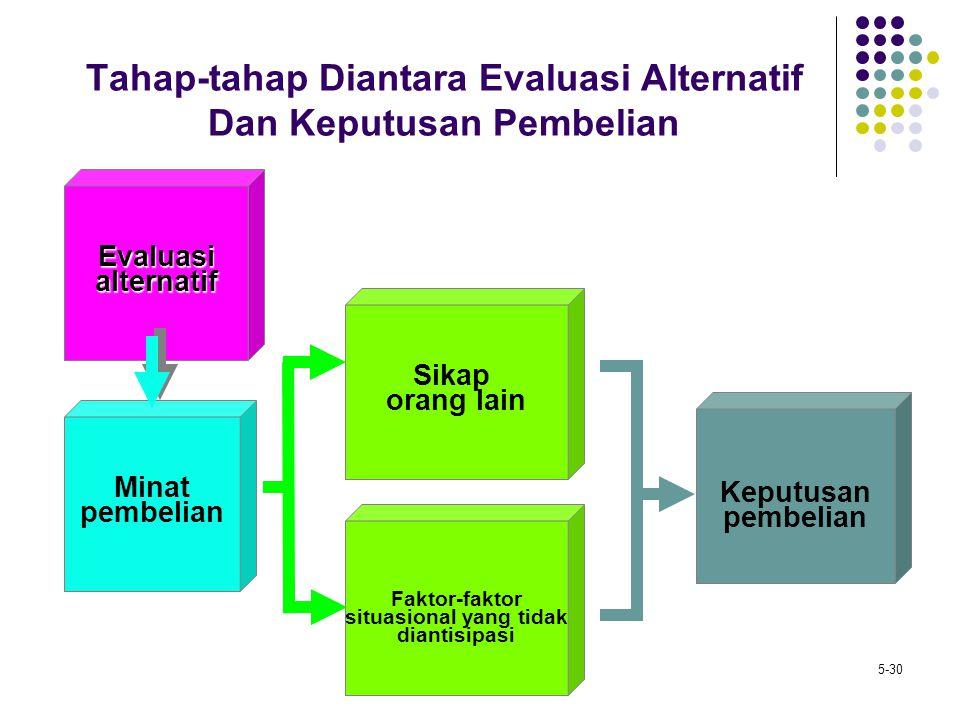 5-30 Tahap-tahap Diantara Evaluasi Alternatif Dan Keputusan Pembelian Evaluasialternatif Keputusan pembelian Faktor-faktor situasional yang tidak dian