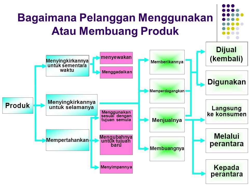 5-31 Bagaimana Pelanggan Menggunakan Atau Membuang Produk Produk Menyingkirkannya untuk sementara waktu Menyingkirkannya untuk selamanya Mempertahanka