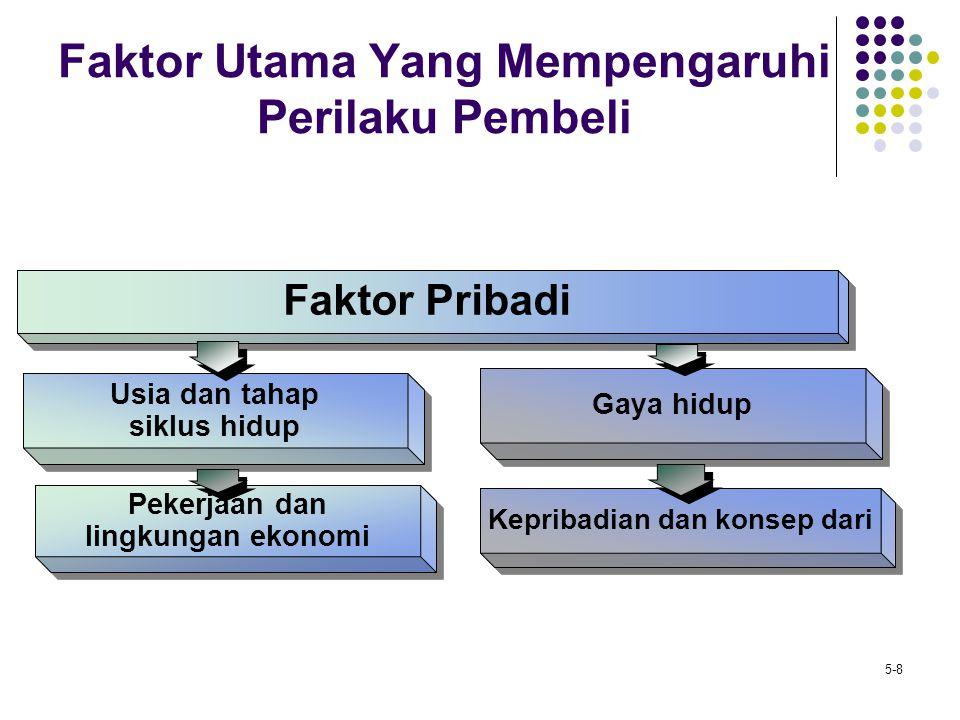 5-8 Faktor Utama Yang Mempengaruhi Perilaku Pembeli Faktor Pribadi Usia dan tahap siklus hidup Usia dan tahap siklus hidup Gaya hidup Pekerjaan dan li